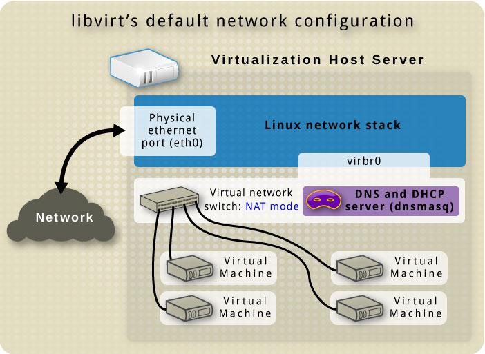How to install Virtlib/KVM/QEMU on CentOS 7 / RHEL 7 Server